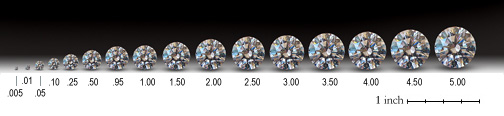 Size and Weight ratio for round cut diamonds